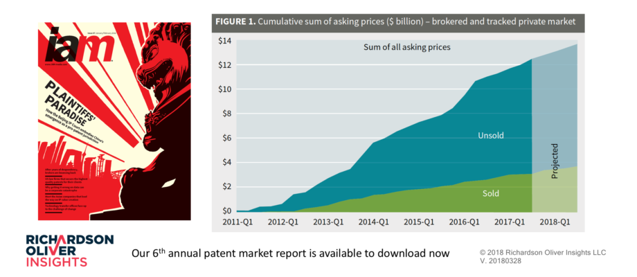 Latest Patent Market Report Available to Download Now