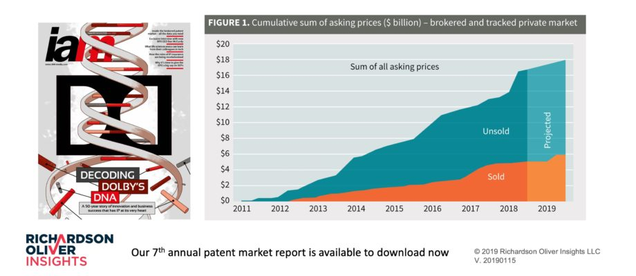 ROI 2018 Annual Market Report Available Now – Covers $17 Billion in Patents