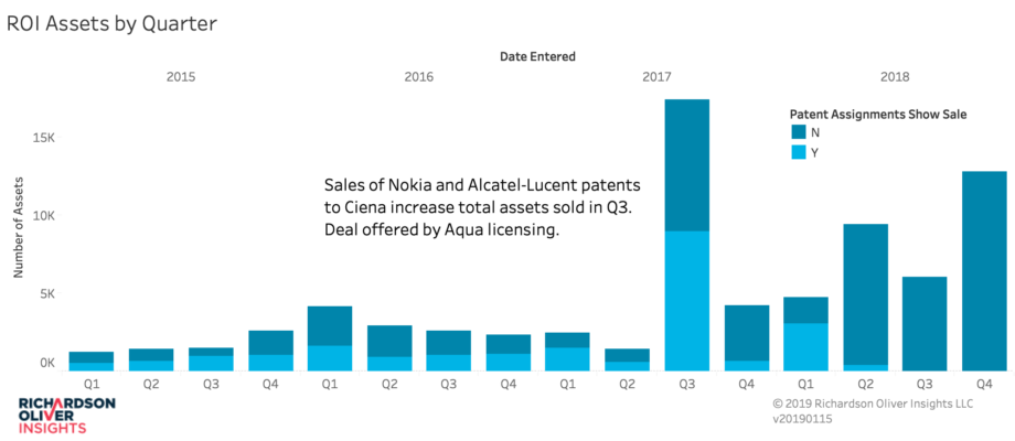 Number of Assets per Quarter – 20190115