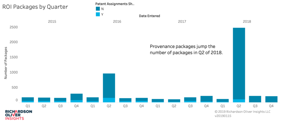 ROI Patent Packages by Quarter